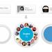 Google+项目详细介绍